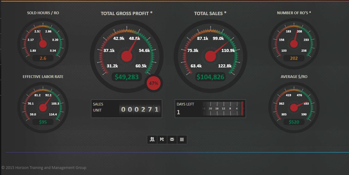 horizon dashboard automotive software reporting